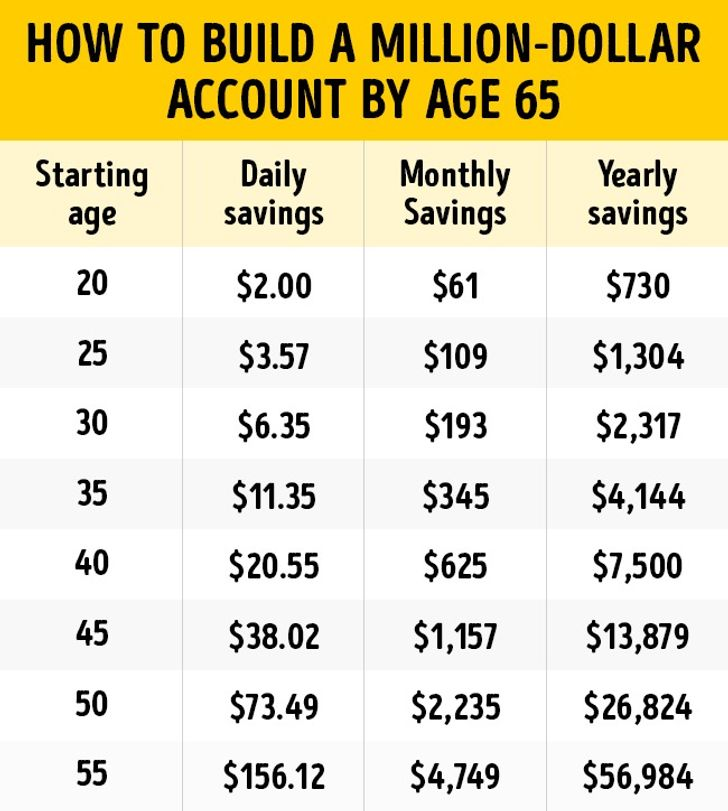 This Savings Plan Will Help You Become a Millionaire by Age 65