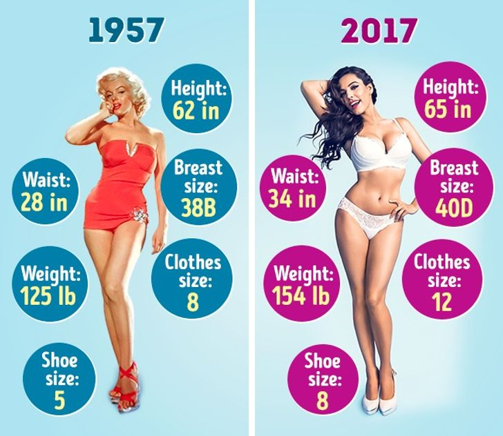 How the Ideal Female Figure Has Changed in the Last 60 Years